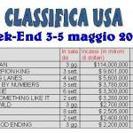 """BOX-OFFICE USA. Week-End 3-5 Maggio 2002. Record per """"L'uomo ragno"""" nagli Stati Uniti…"""