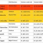 Box Office ITALIA 1/12/2010