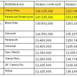 Box Office USA 31/5/2011